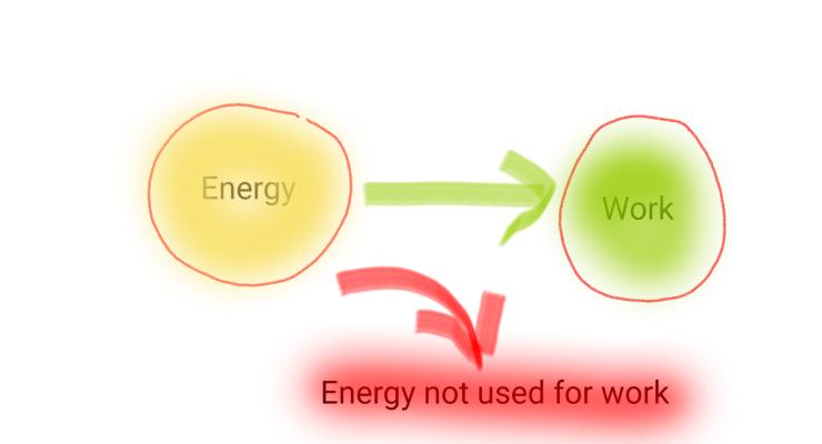 energy-and-work-sycon