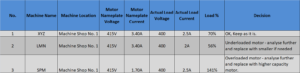Motor Capacity and Load Table